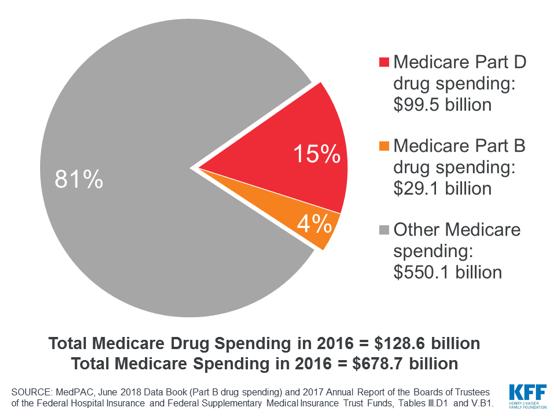 Medicare: A Basic Overview - Center Forward